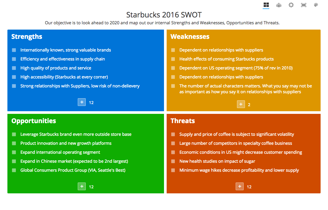 swot analysis of power root cafe According to the swot analysis of samsung, the tech giant will need to learn to deal with aggressive chinese competitors and apple's reputation.