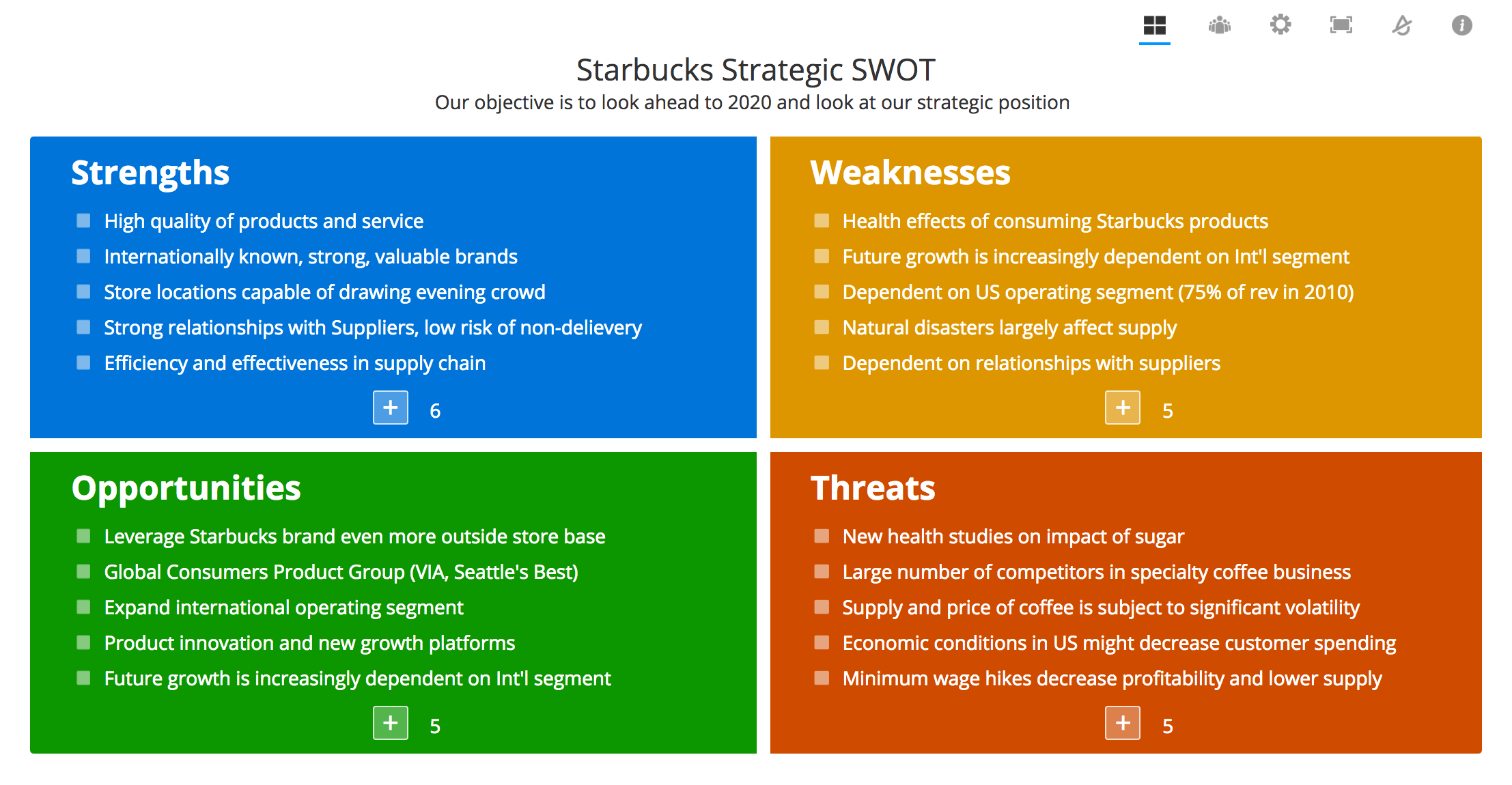 SWOT Analysis - SWOT Online, Tools, Examples and Templates
